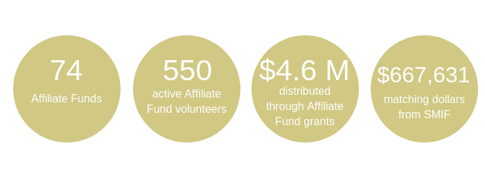 Rural Philanthropy Stats